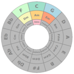 Circle of Fifths APK icon